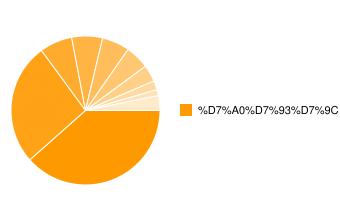 תל בונד מאגר-התפלגות סקטוריאלית של החברות במדד